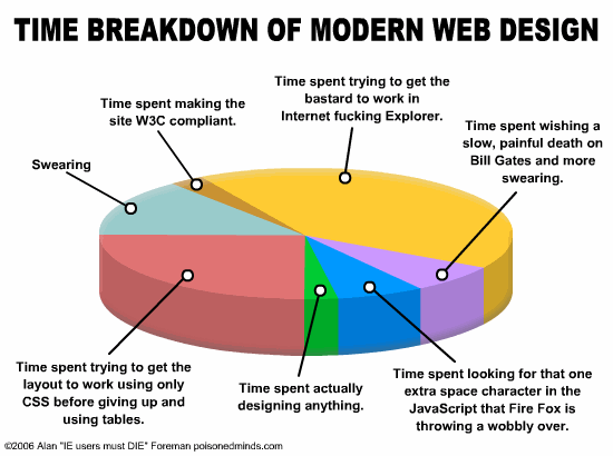 Designer Timespent Diagram